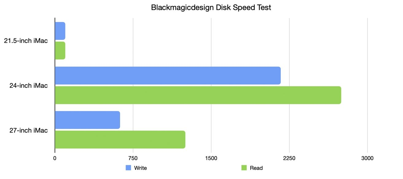 Disk speed results certainly show Apple is forging ahead with its storage speeds.