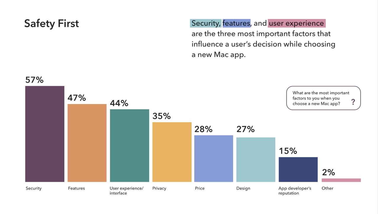Detail from the survey showing the importance of security to users