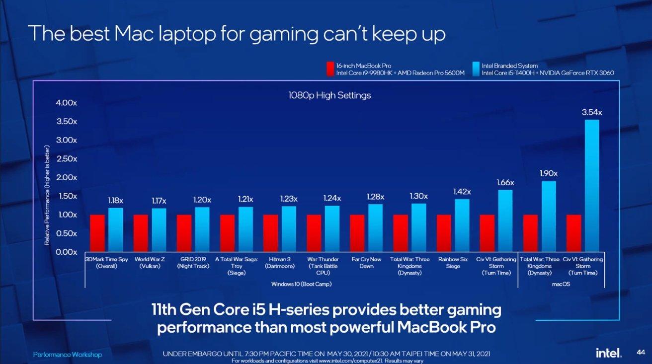 Intel сравнила MacBook Pro на базе Intel, использующий устаревшее оборудование, с собственным продуктом.