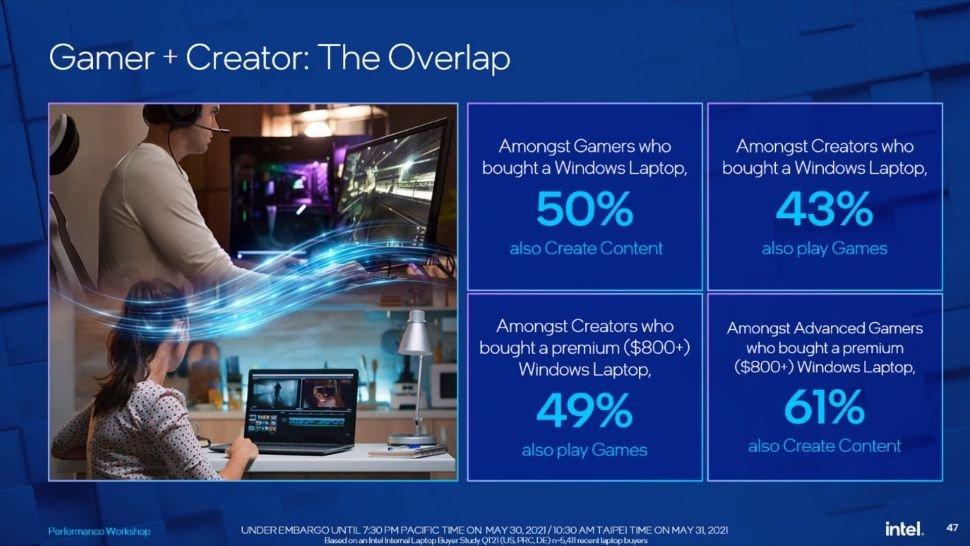 Слайд Intel Gamer-Creator пытается напрямую связать два типа использования компьютера.