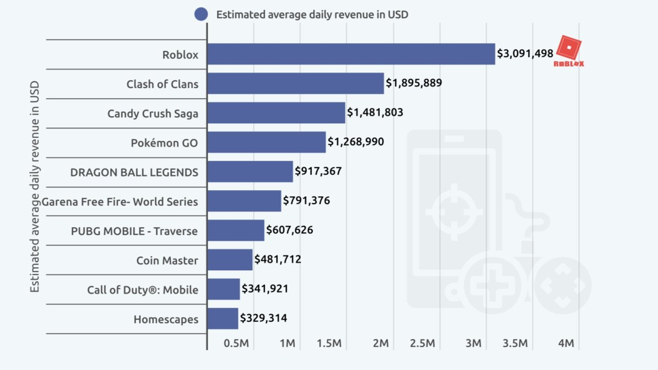 'Roblox' earns the most daily revenue by far. Image credit: Finbold