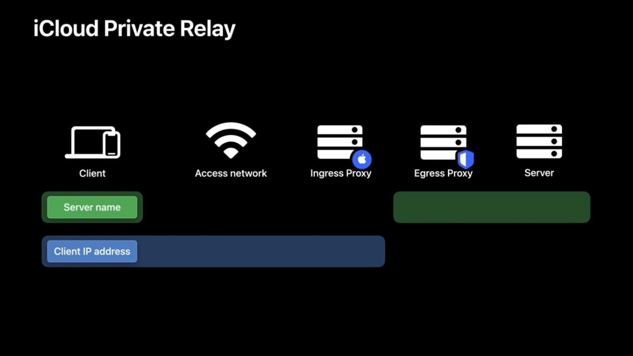Apple's illustration showing how iCloud Private Relay keeps user data private.