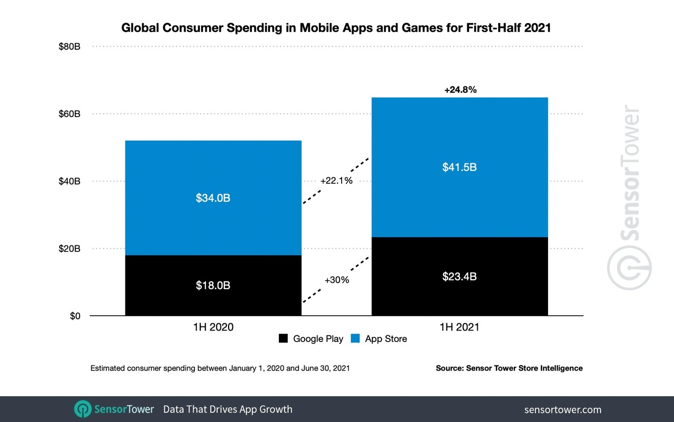 Global consumer spending in mobile apps and games [Sensor Tower]