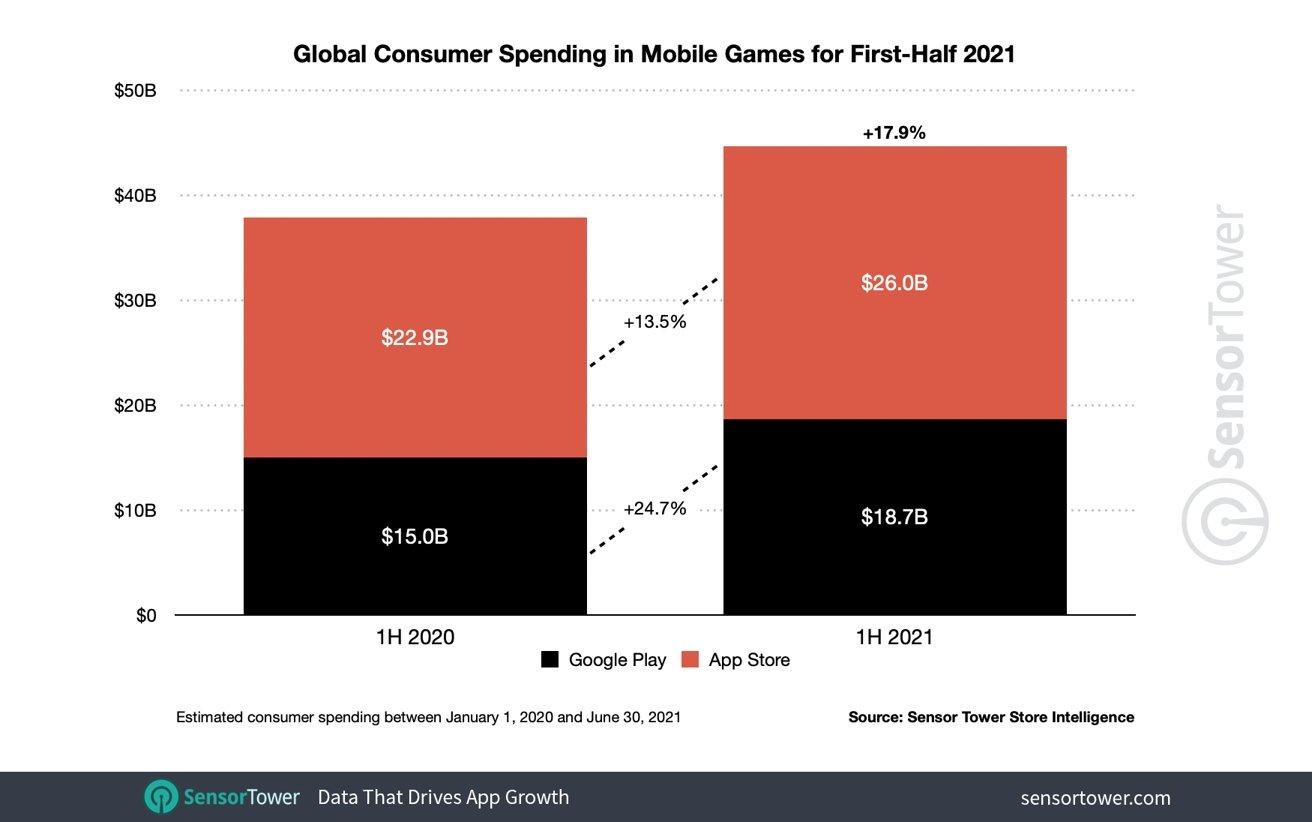 Global consumer spending in mobile games [Sensor Tower]