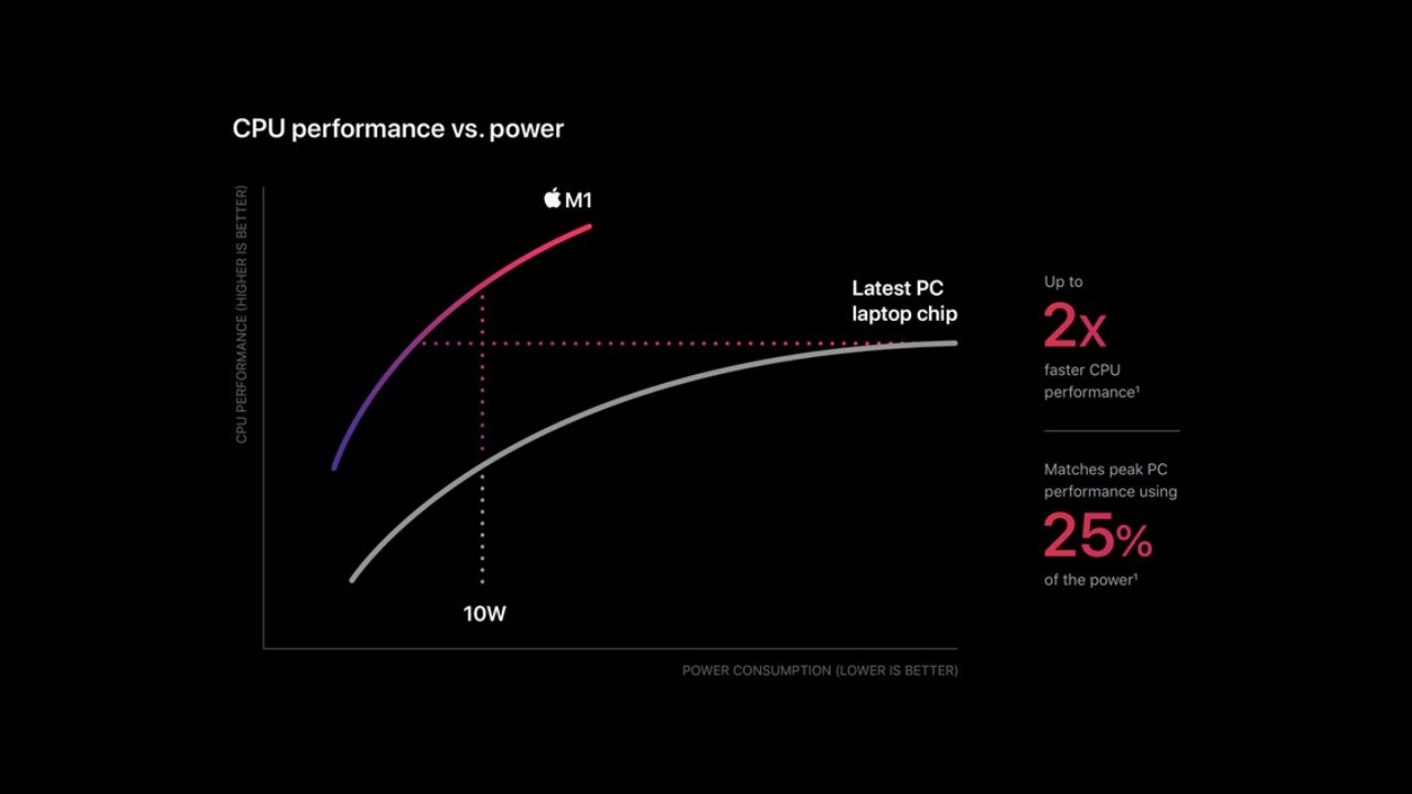 The current M1 chip has better a Performance to Power Consumption ratio