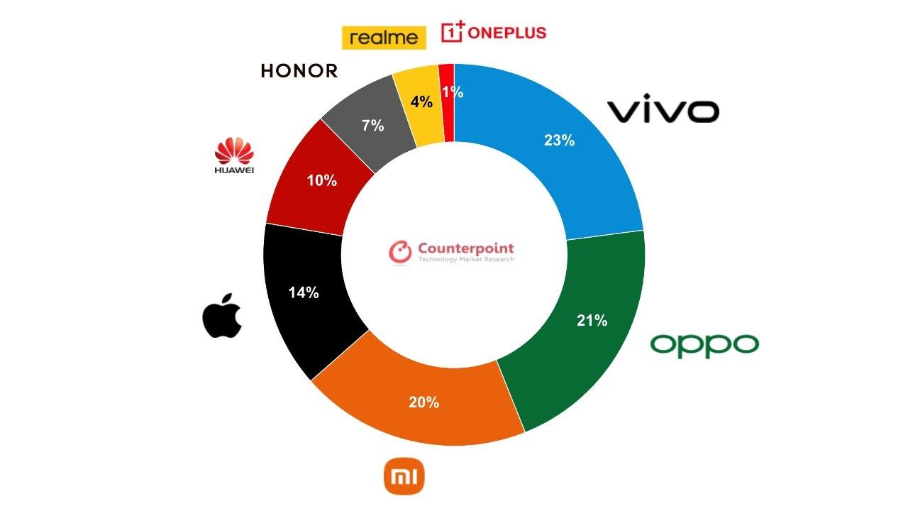 Бренды смартфонов по доле китайского рынка в первые три недели июня.  Изображение предоставлено: Counterpoint