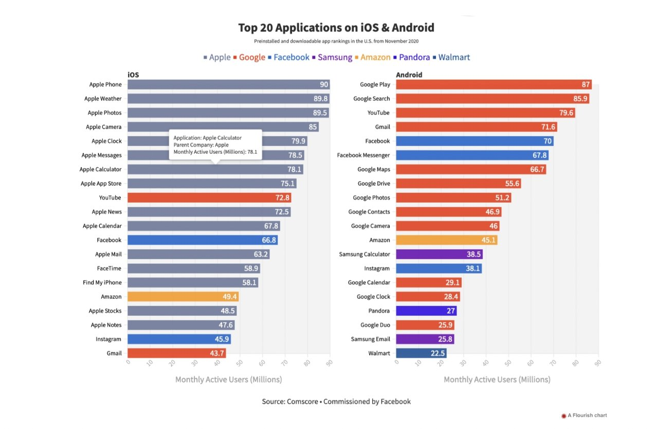 Purported top 20 apps on iPhone and Android. (Source: The Verge, Comscore)