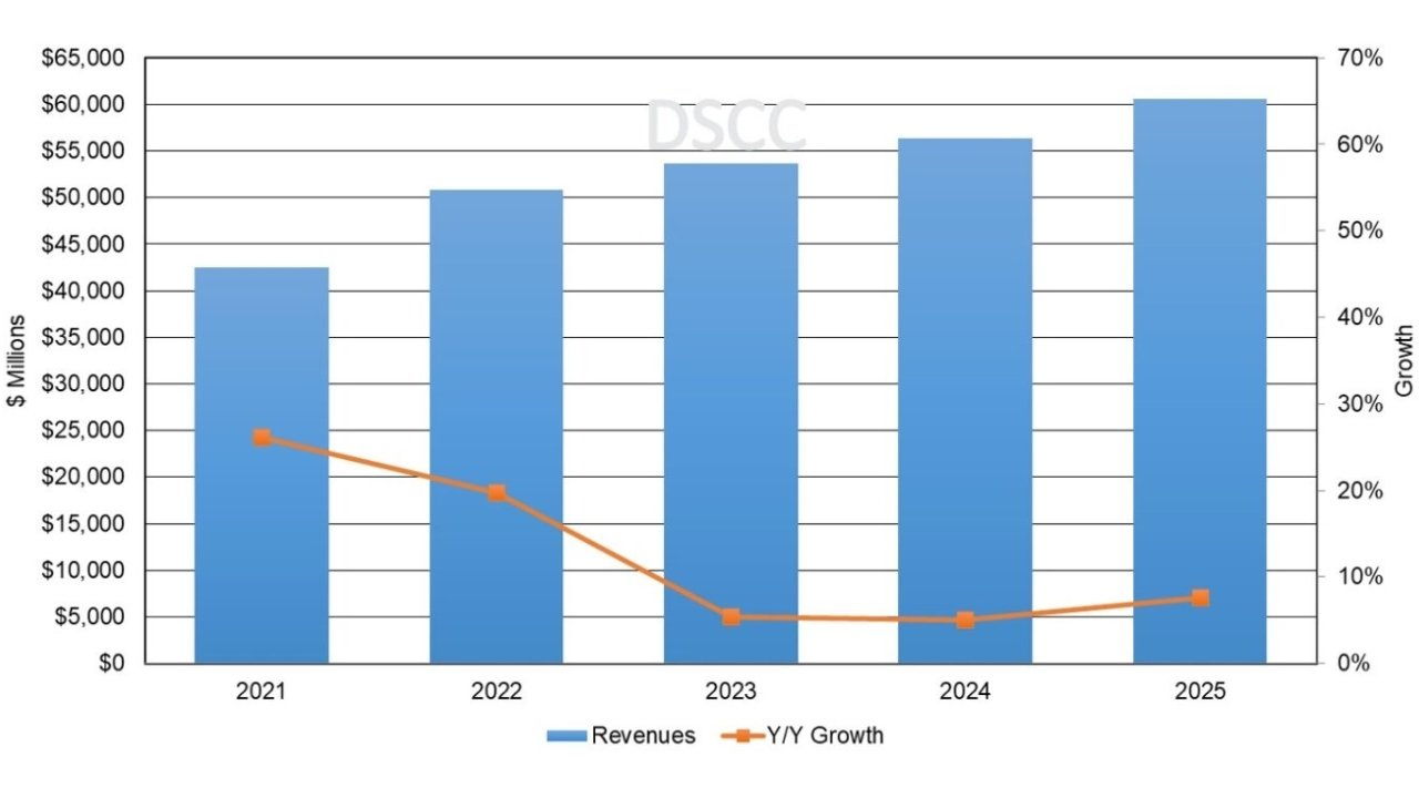 Annual AMOLED Panel Revenue Forecast, 2021-2025 from DSCC