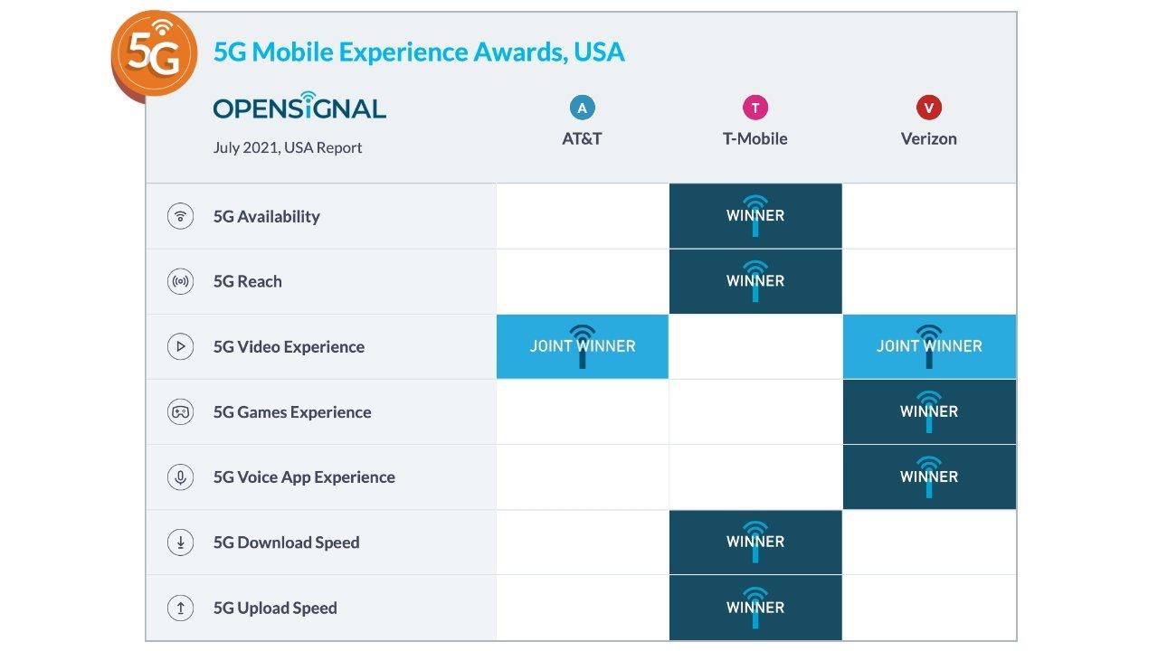T-Mobile выигрывает в категориях, которые затрагивают больше обычных пользователей