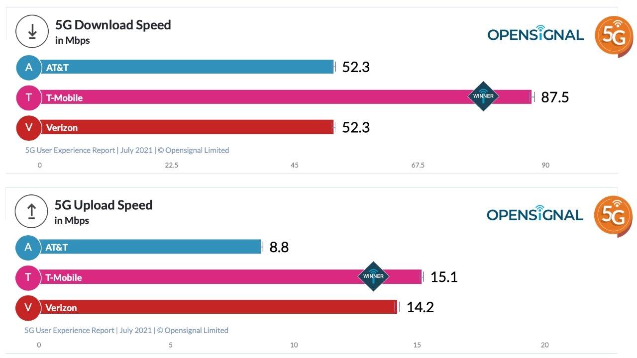 Результаты скорости загрузки и выгрузки предоставлены Opensignal