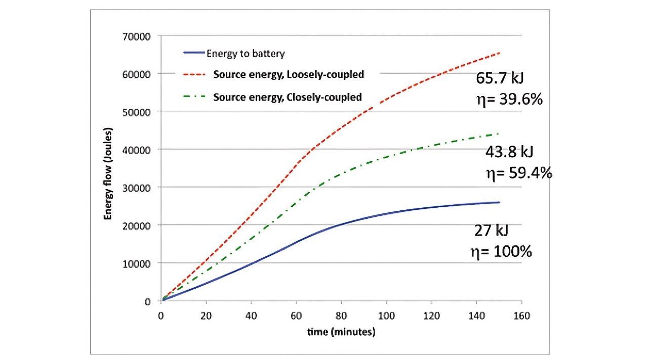 Charging efficiency via standard Qi is 50% as efficient as a wired charger