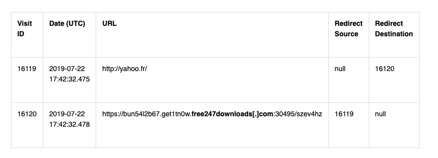An example of Safari logs where a user is redirected to a suspicious URL after visiting a legitimate website.