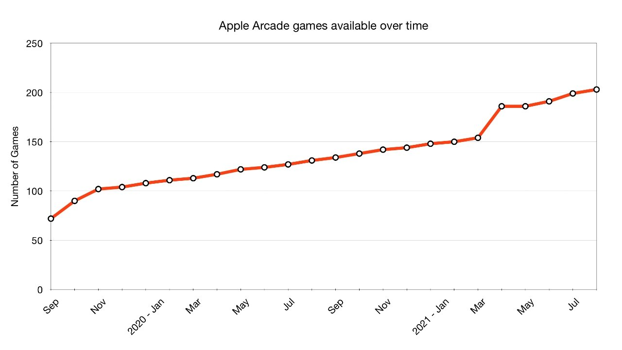With over 200 games, Apple Arcade costs a little over two-cents per game.