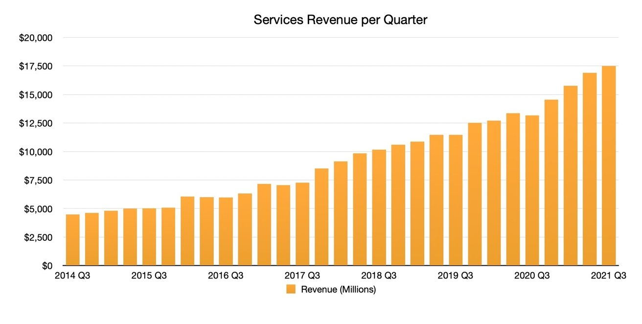 Apple services continues to grow at a rapid rate
