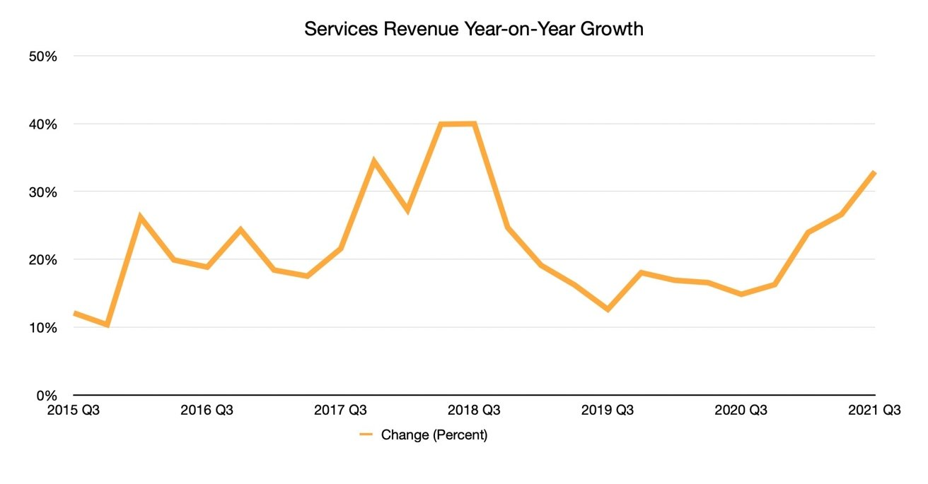 Apple services grew 33% to a new record high