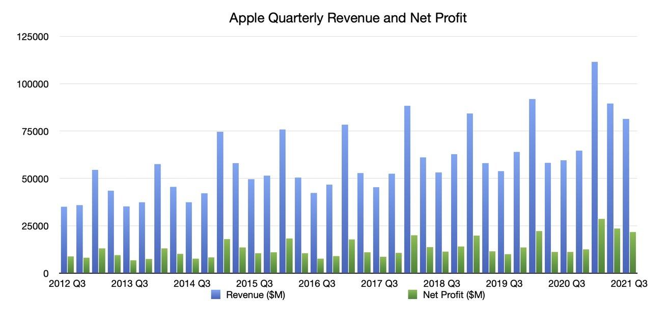 Q3 2021 Apple Quarterly Revenue and Net Profit