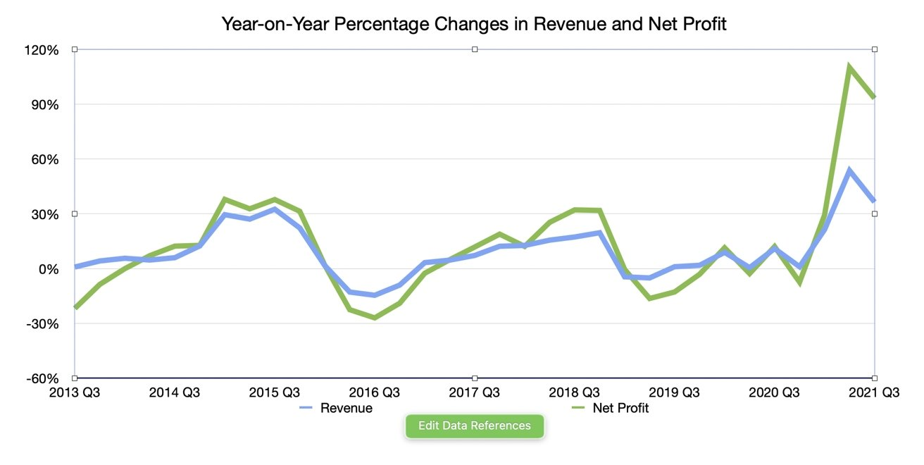 Q3 2021 Apple Quarterly Revenue and Net Profit Year-on-Year Change