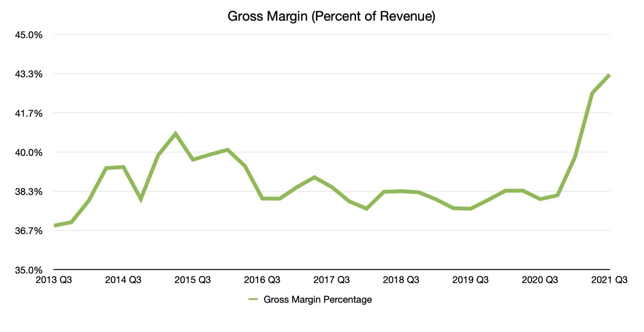 Q3 2021 Apple Gross Margin Percentage