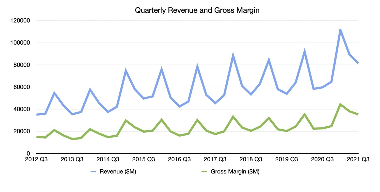 Q3 2021 Apple Gross Margin and Revenue