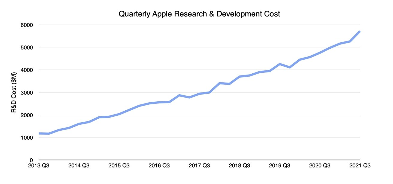 Q3 2021 Apple Quarterly Research and Development Cost