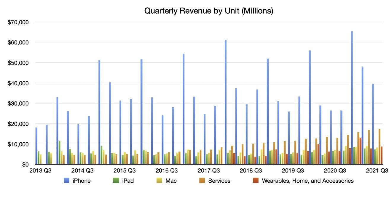 Q3 2021 Apple Quarterly Revenue by Unit