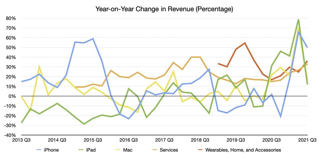 Q3 2021 Apple Quarterly Revenue by Unit Year-on-Year Change