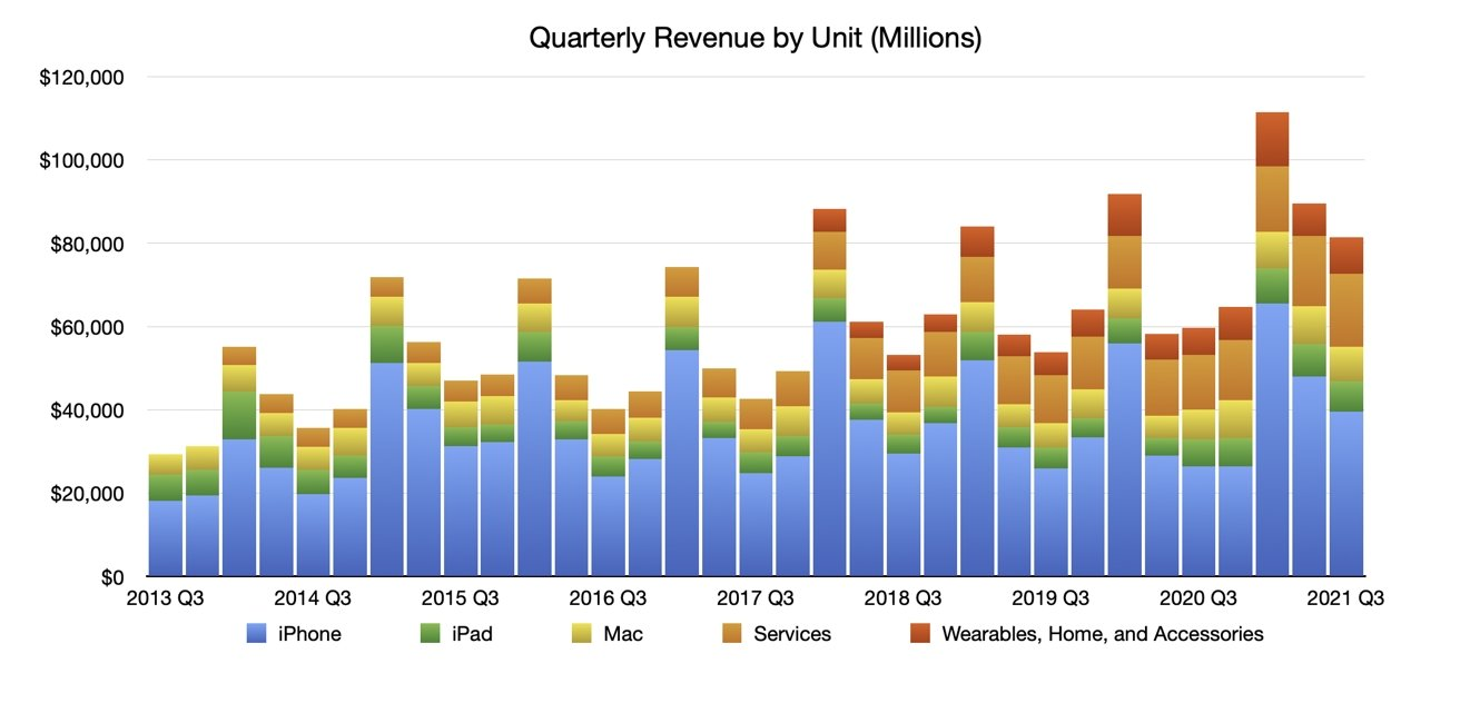Q3 2021 Apple Quarterly Revenue by Unit, Stacked