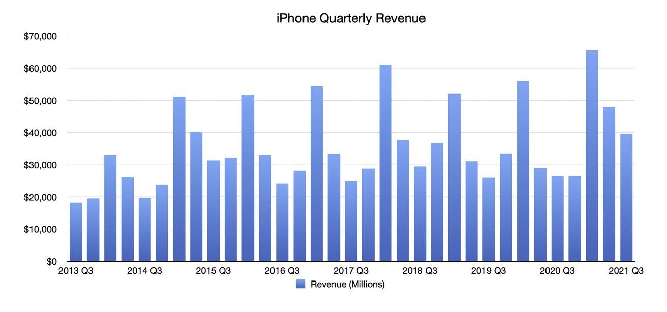 Q3 2021 Apple Quarterly iPhone Revenue