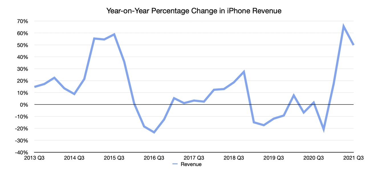 Q3 2021 Apple Quarterly iPhone Revenue Year-on-Year Change