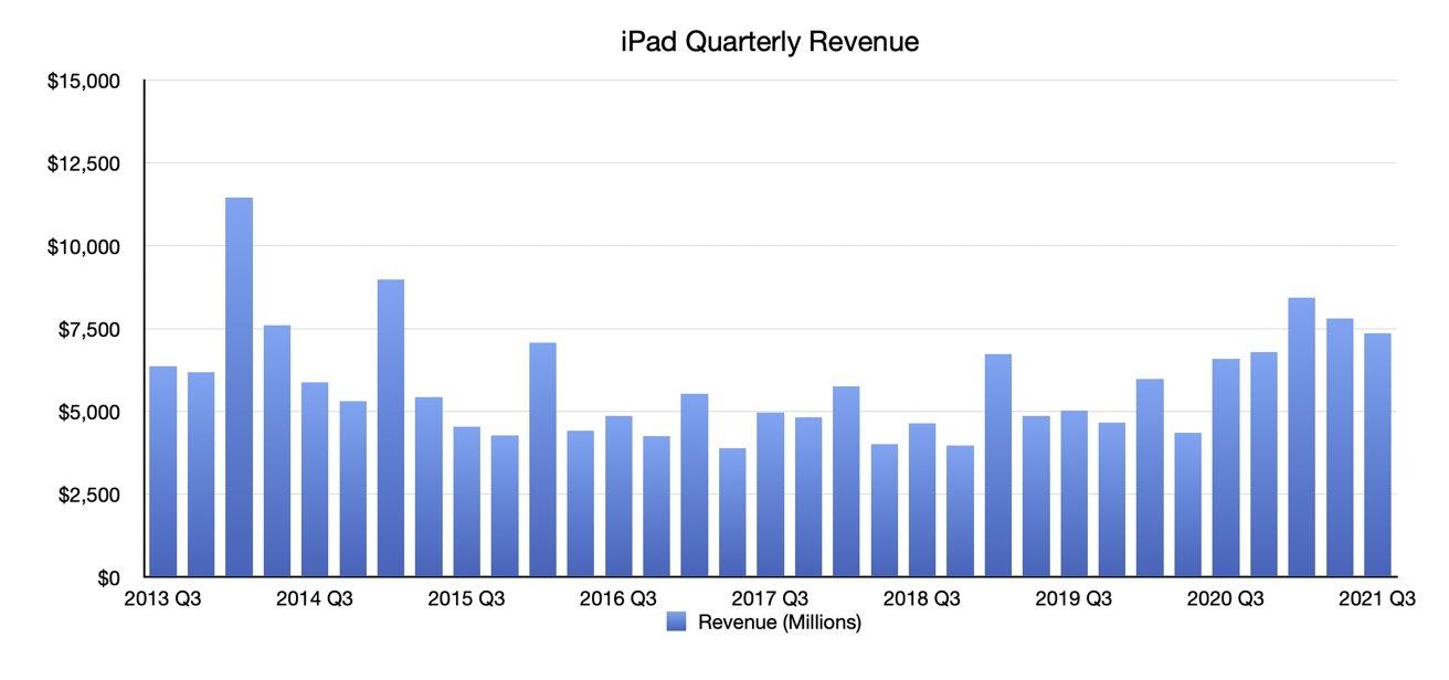 Q3 2021 Apple Quarterly iPad Revenue