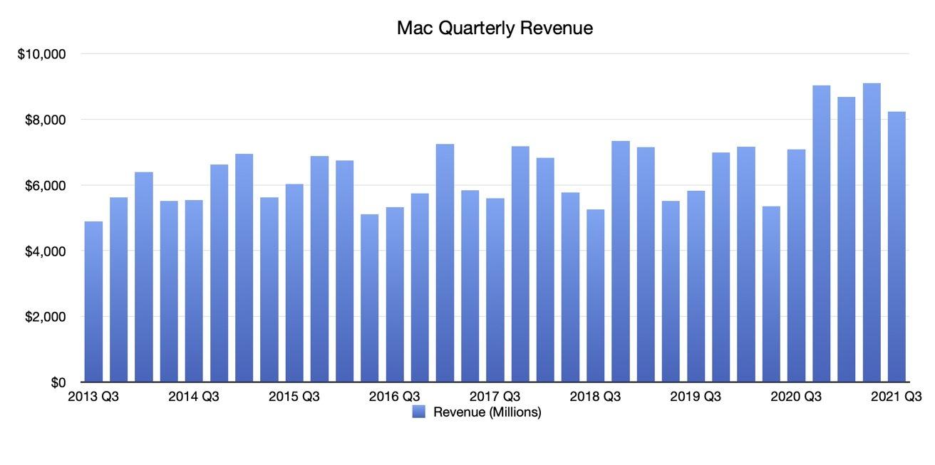 Q3 2021 Apple Quarterly Mac Revenue