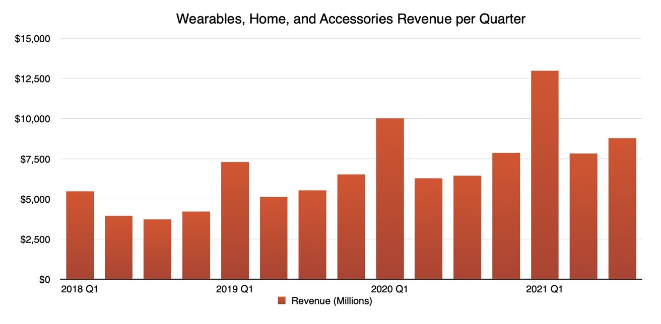 Q3 2021 Apple Quarterly Wearables, Home, and Accessories Revenue
