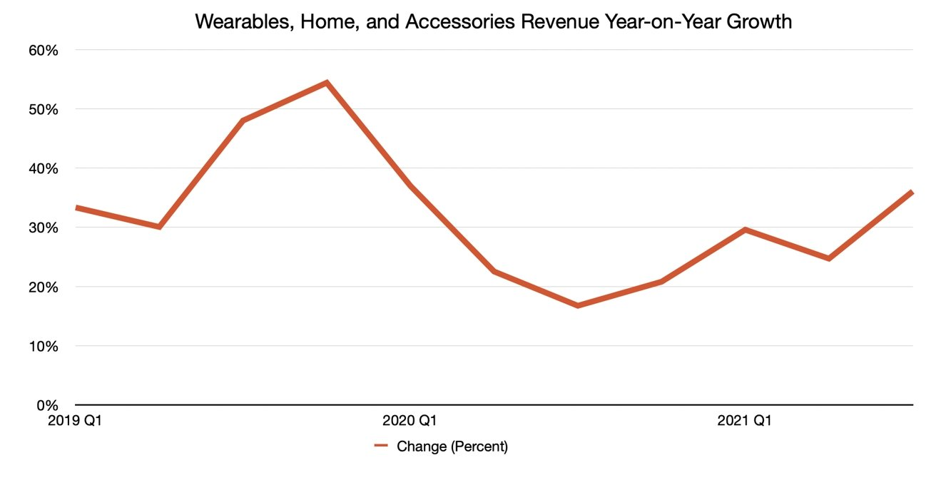 Q3 2021 Apple Quarterly Wearables, Home, and Accessories Revenue Year-on-Year Changes