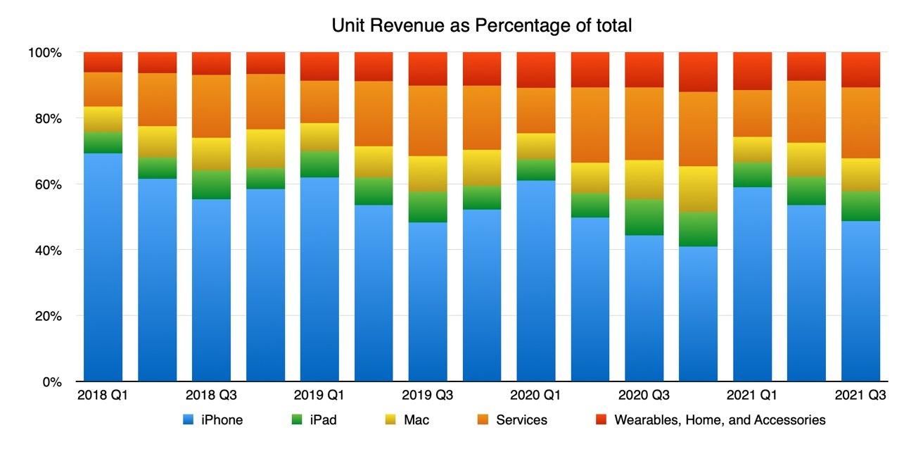 Q3 2021 Apple Units as Percentage of Total Revenue