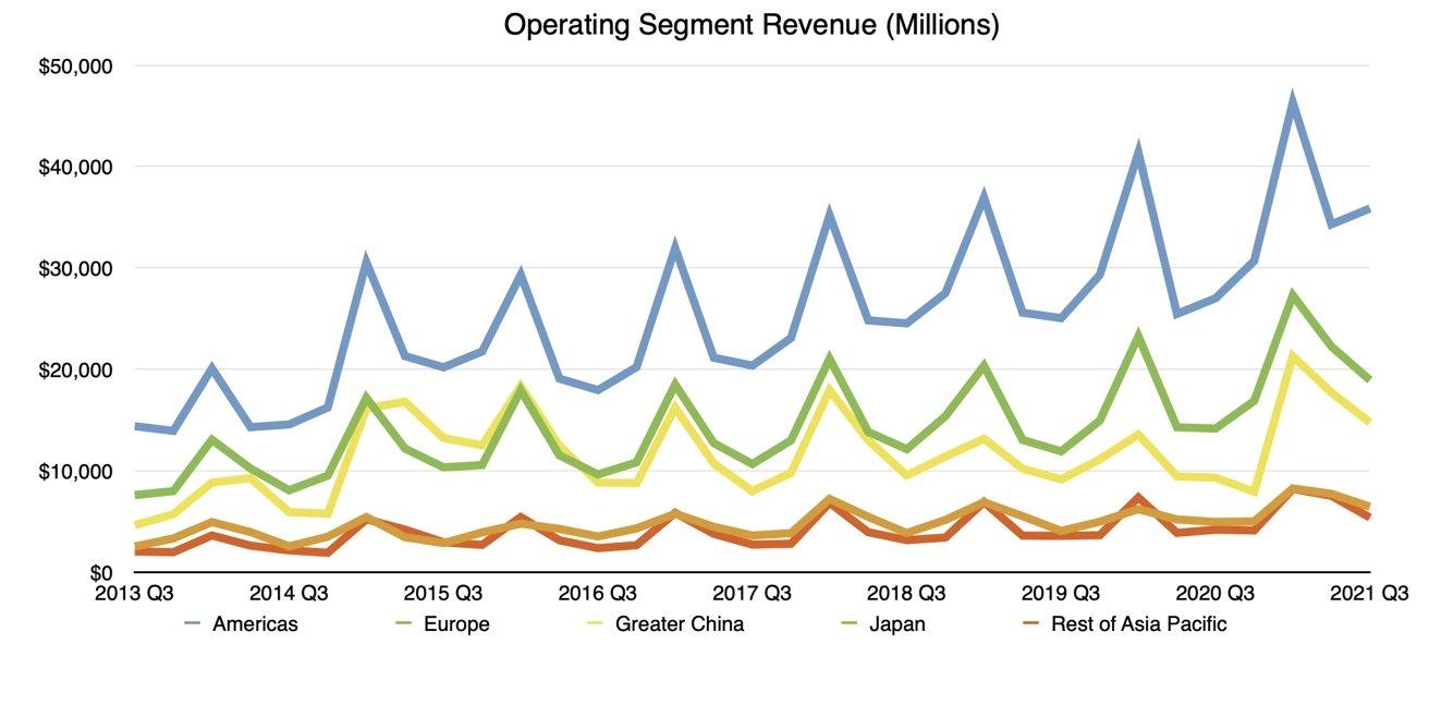 Q3 2021 Apple Operating Segment Revenue