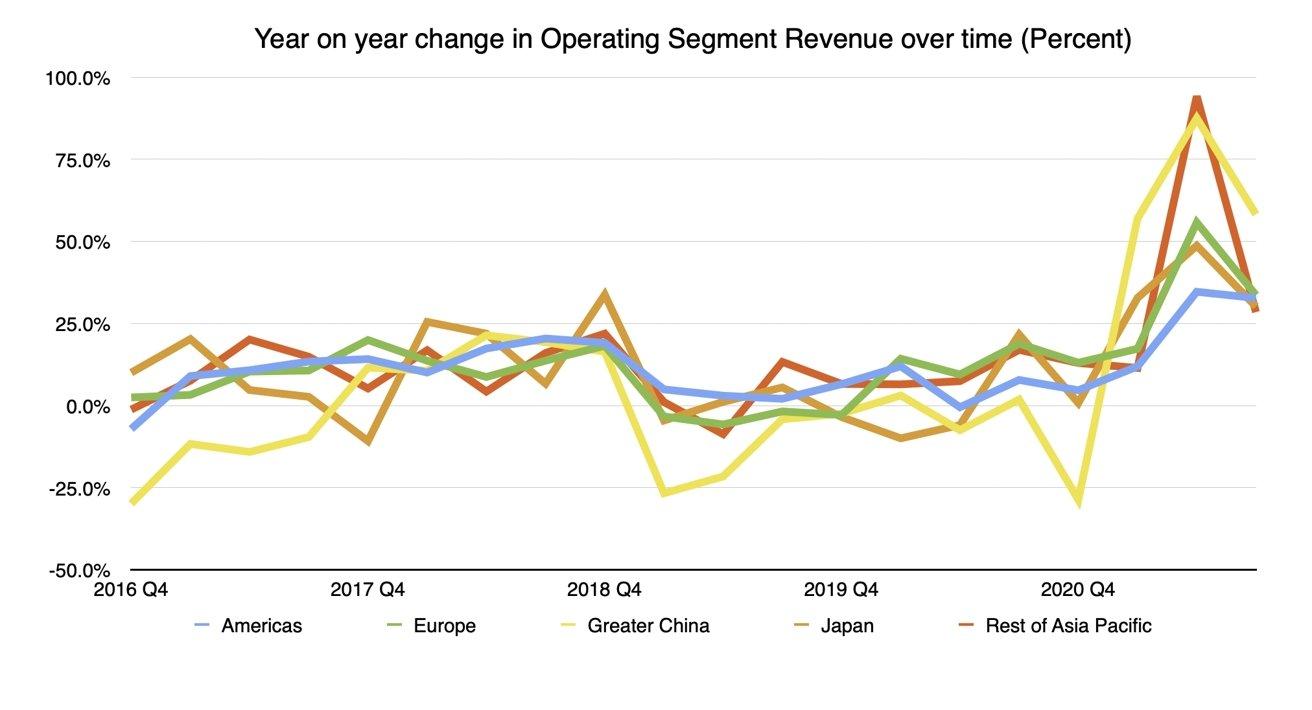 Q3 2021 Apple Operating Segment Revenue YoY changes