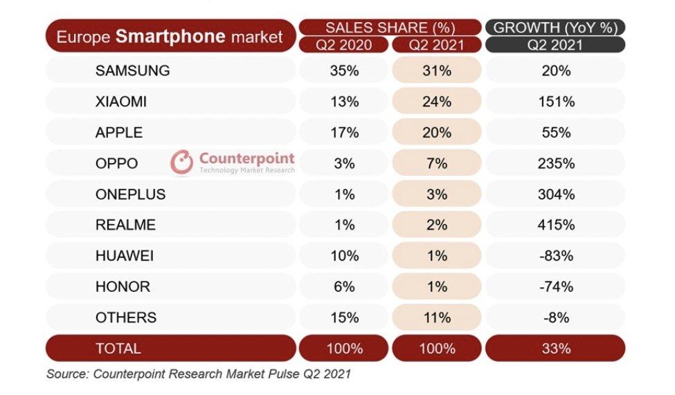European Smartphone Sales Q2 2021 (Source: Counterpoint)