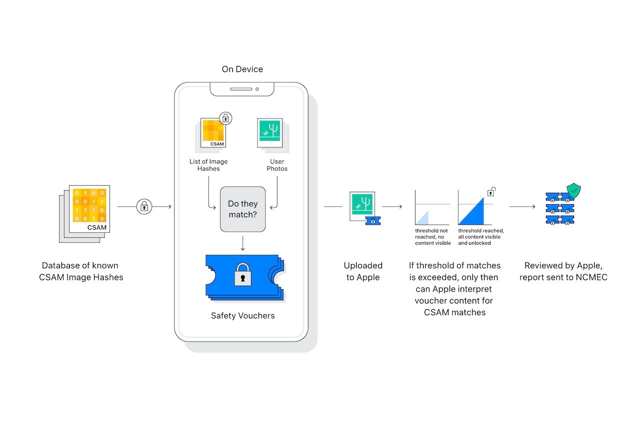 A diagram of the CSAM scanning system. Credit: Apple