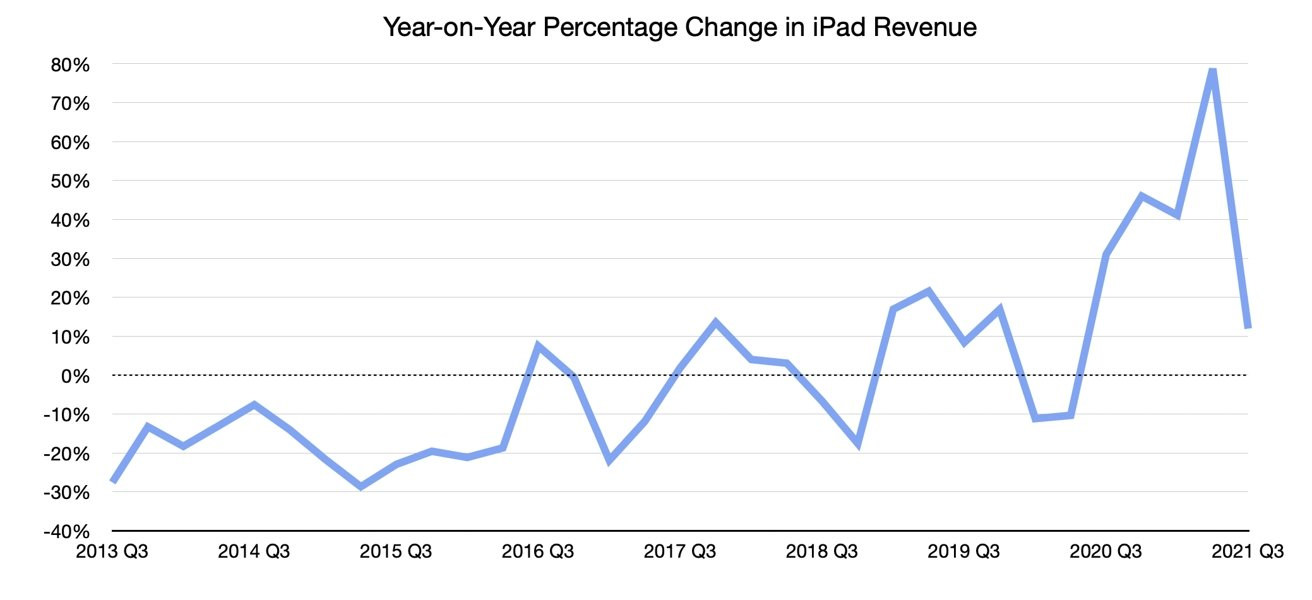 2020 and 2021 have reinvigorated iPad's revenue, after years of flat growth.