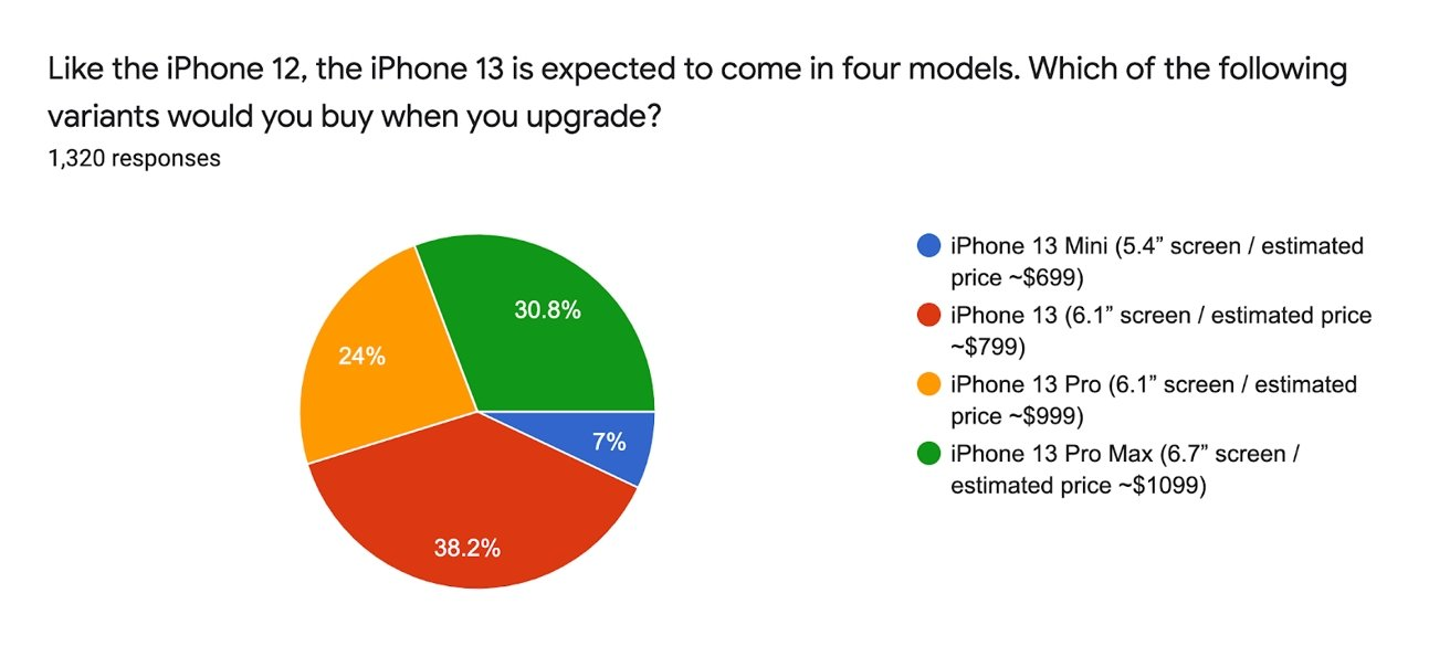 SellCell's survey suggests there's very little interest in an 'iPhone 13 mini' model.
