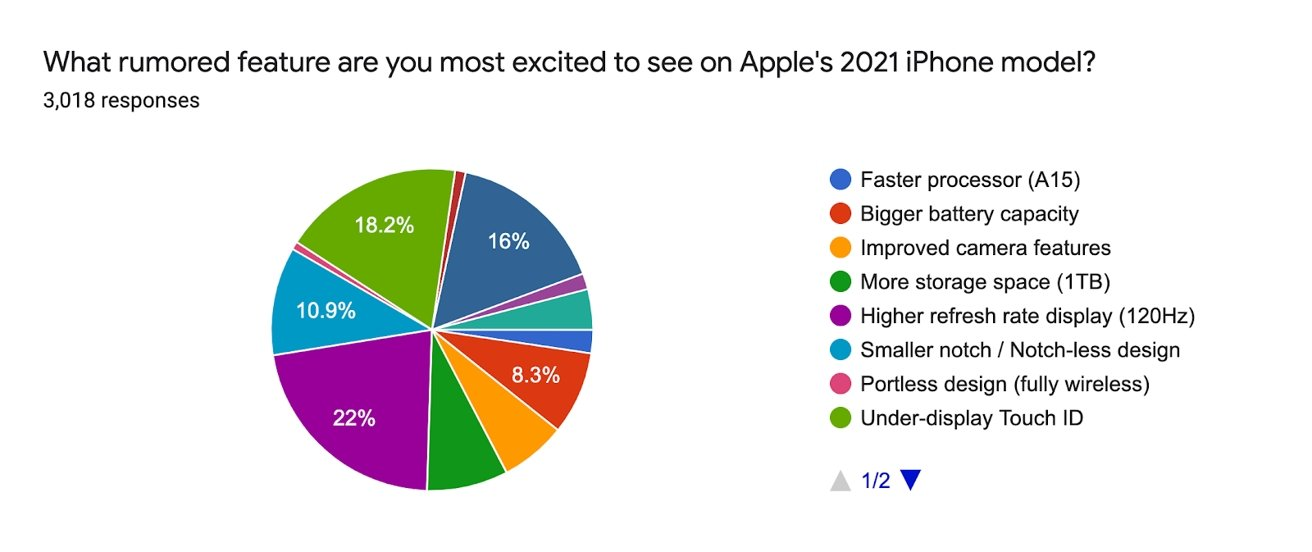 ProMotion seems to be the biggest draw for the 2021 iPhone models. [via SellCell]