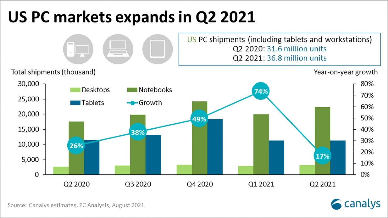 US PC market growth. Image source: Canalys