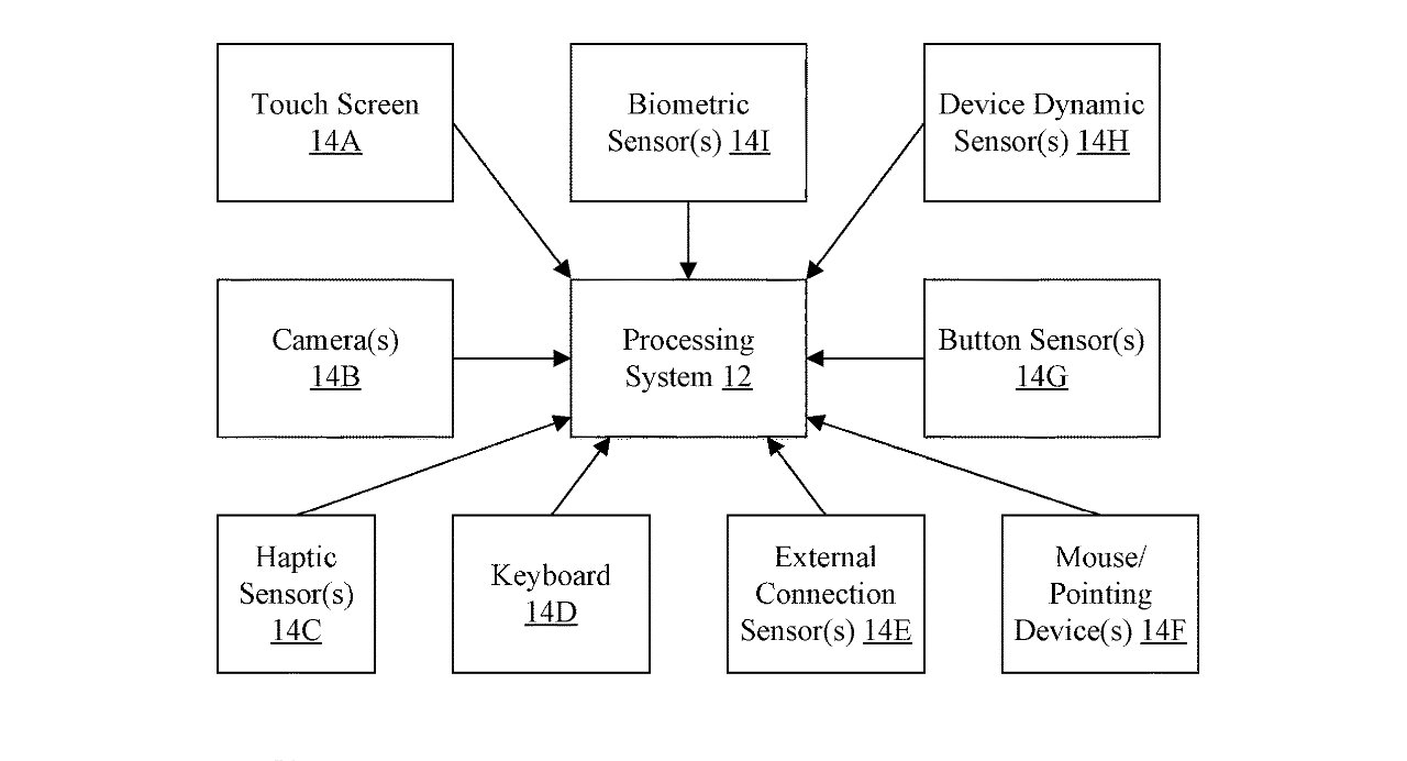 Detail from the patent showing just how many different types of sensors and peripherals could contribute to figuring out if you're awake