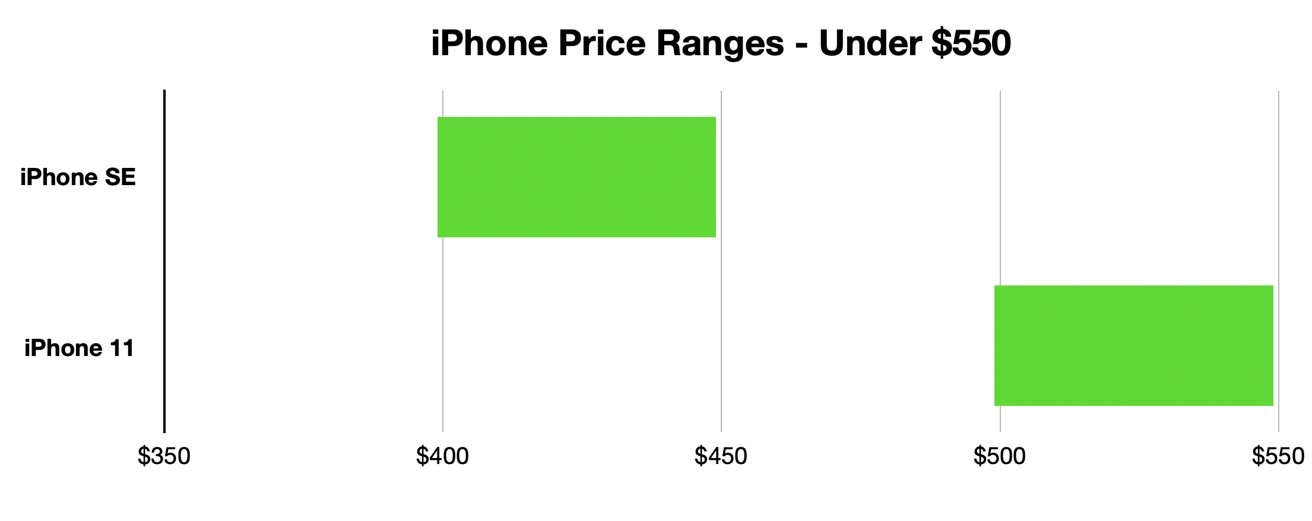 If price is a highly limiting factor, the choice Apple offers below $550 is fairly simple.