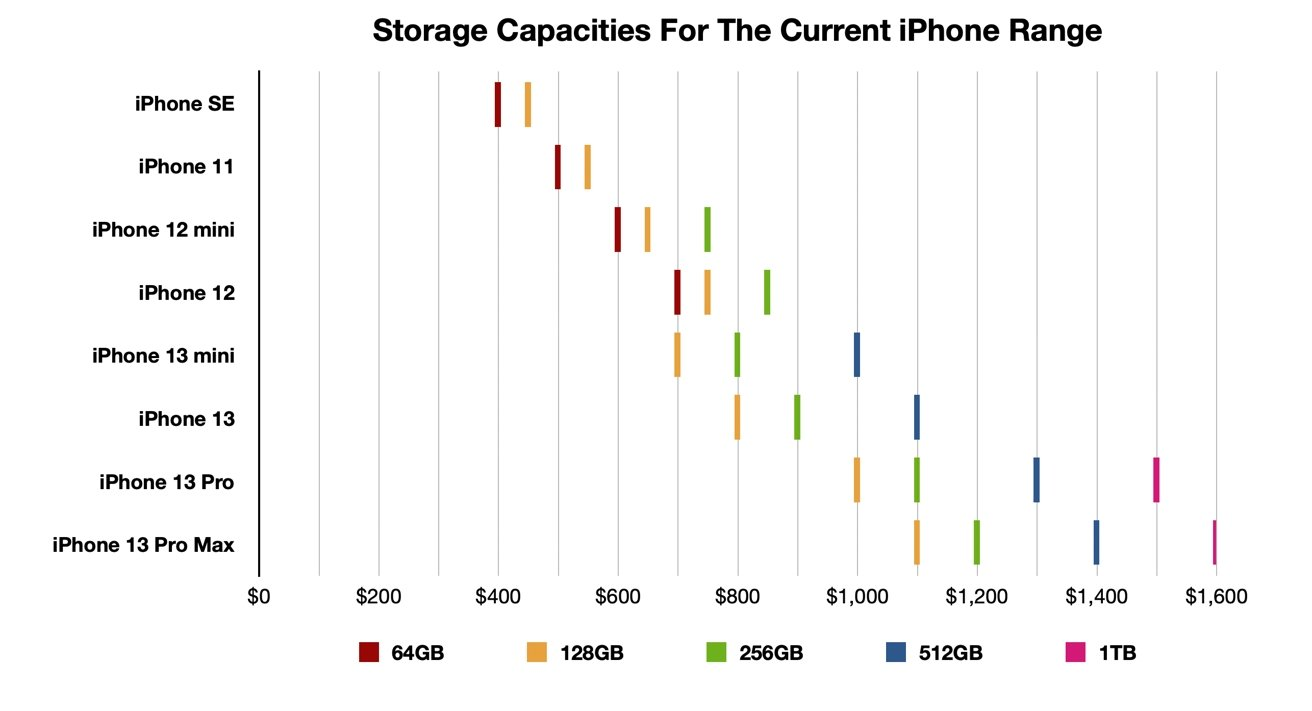 At some points, there's a tradeoff between capacity and features.