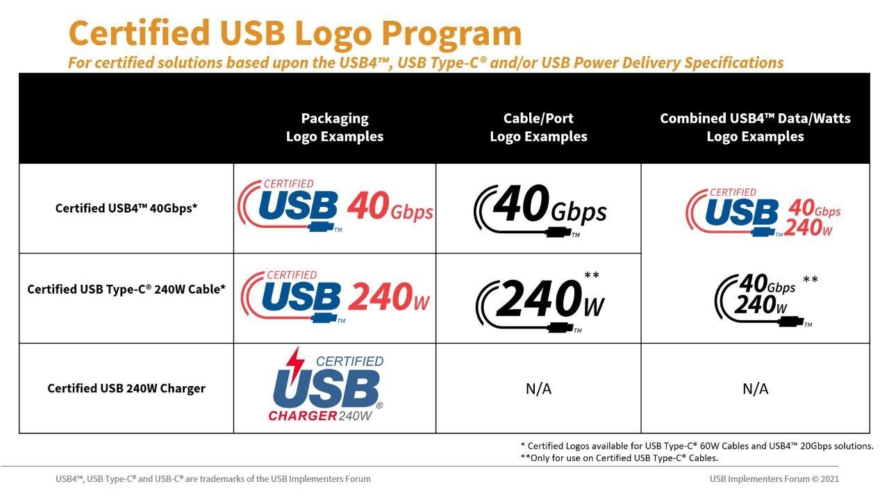 New USB-C logos