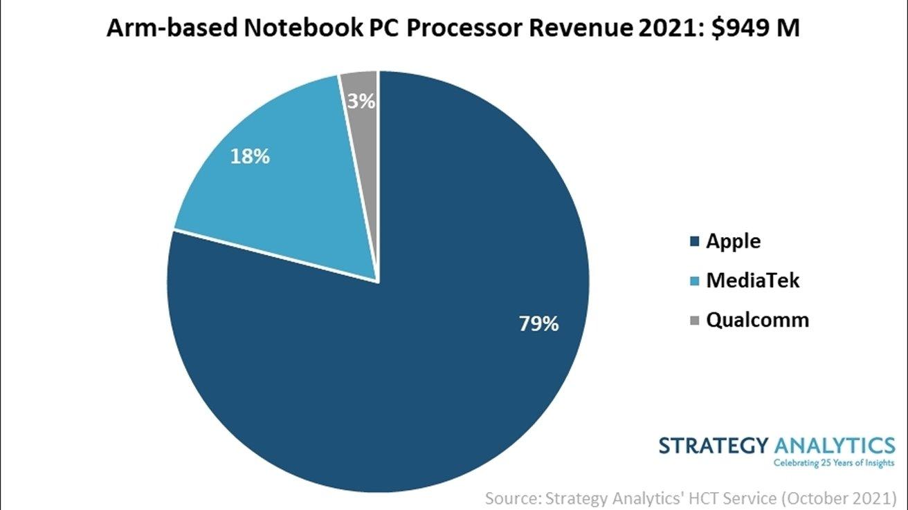 Image Credit: Strategy Analytics